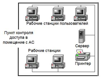 Выделенная изолированная АС, предназначенная  для обработки конфиденциальной информации