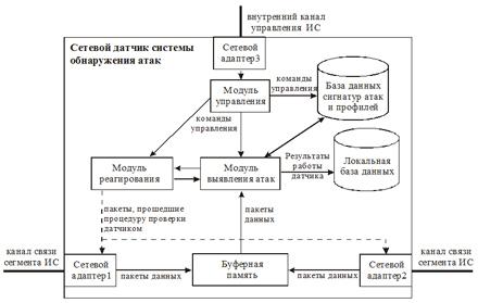 Структура сетевого датчика СОА