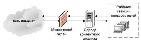 Схема установки средств контентного анализа в АС