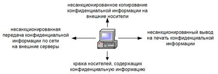 Каналы утечки конфиденциальной информации