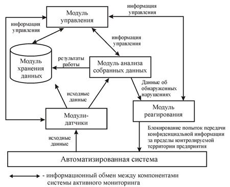 Типовая архитектура систем активного мониторинга рабочих станций пользователей
