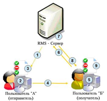 Схема взаимодействия узлов на основе технологии RMS