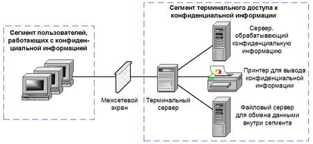Схема установки терминального сервера доступа к конфиденциальным данным